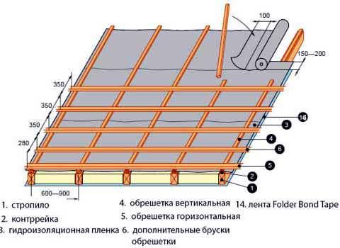 Крыша обрешетка схема