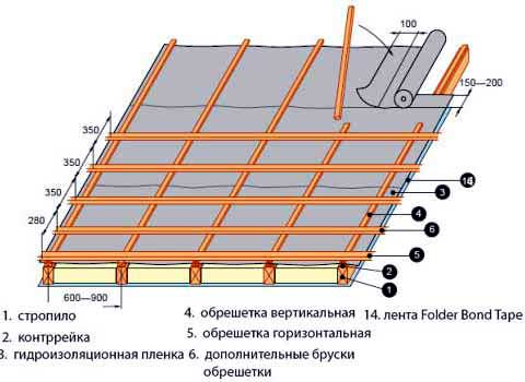 Как правильно сделать обрешетку крыши фото 765